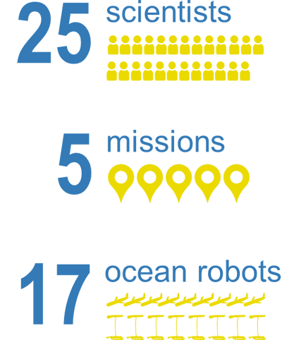 25 sceintists, 5 missions and 17 ocean robots graphic