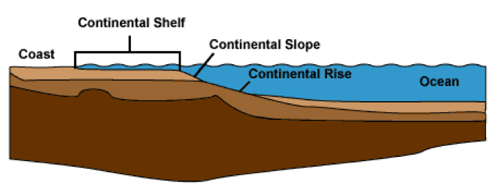 Continental shelf seas